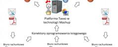 Innowacje technologiczne w rachunkowosci